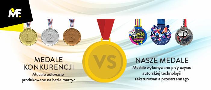 Medale Modern Forms i medale odlewane porównanie