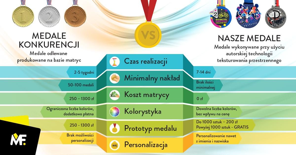 Medale Modern Forms kontra medale odlewane konkurencji porównanie