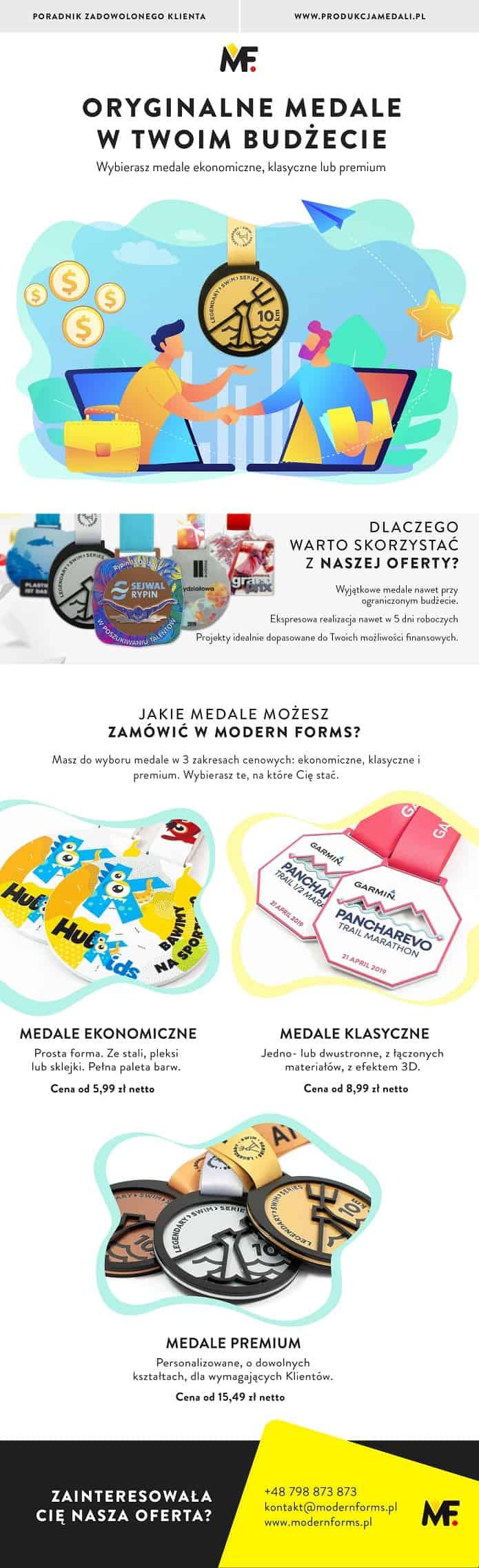 Medale wTwoim budżecie, infografika